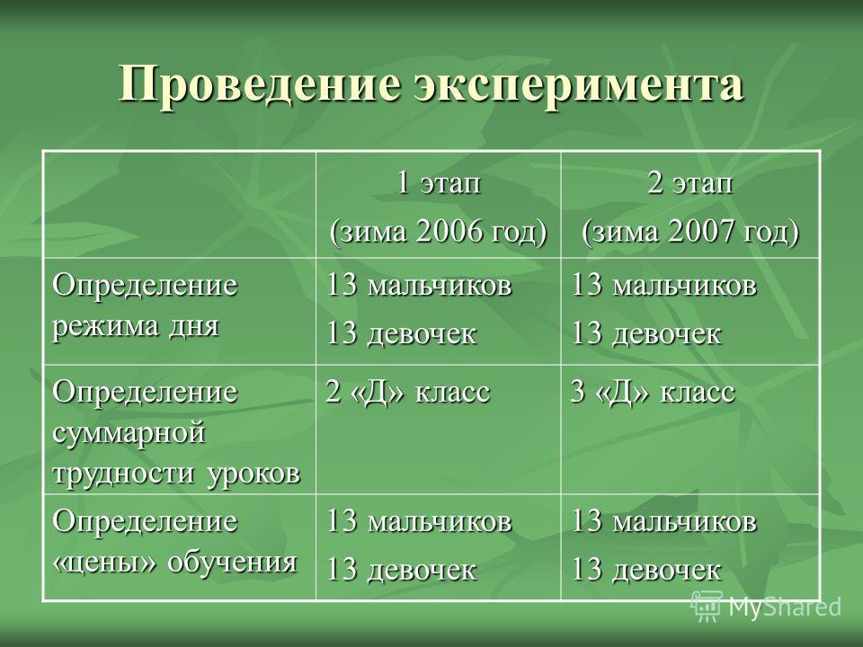 Проведение эксперимента 1 этап (зима 2006 год) 2 этап (зима 2007 год) Определение режима дня 13 мальчиков 13 девочек 13 мальчиков 13 девочек Определение суммарной трудности уроков 2 «Д» класс 3 «Д» класс Определение «цены» обучения 13 мальчиков 13 де