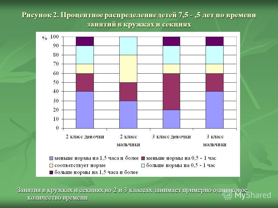 Рисунок 2. Процентное распределение детей 7,5 -,5 лет по времени занятий в кружках и секциях Занятия в кружках и секциях во 2 и 3 классах занимает примерно одинаковое количество времени