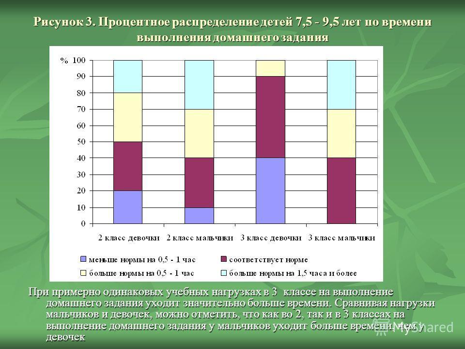 Рисунок 3. Процентное распределение детей 7,5 - 9,5 лет по времени выполнения домашнего задания При примерно одинаковых учебных нагрузках в 3 классе на выполнение домашнего задания уходит значительно больше времени. Сравнивая нагрузки мальчиков и дев