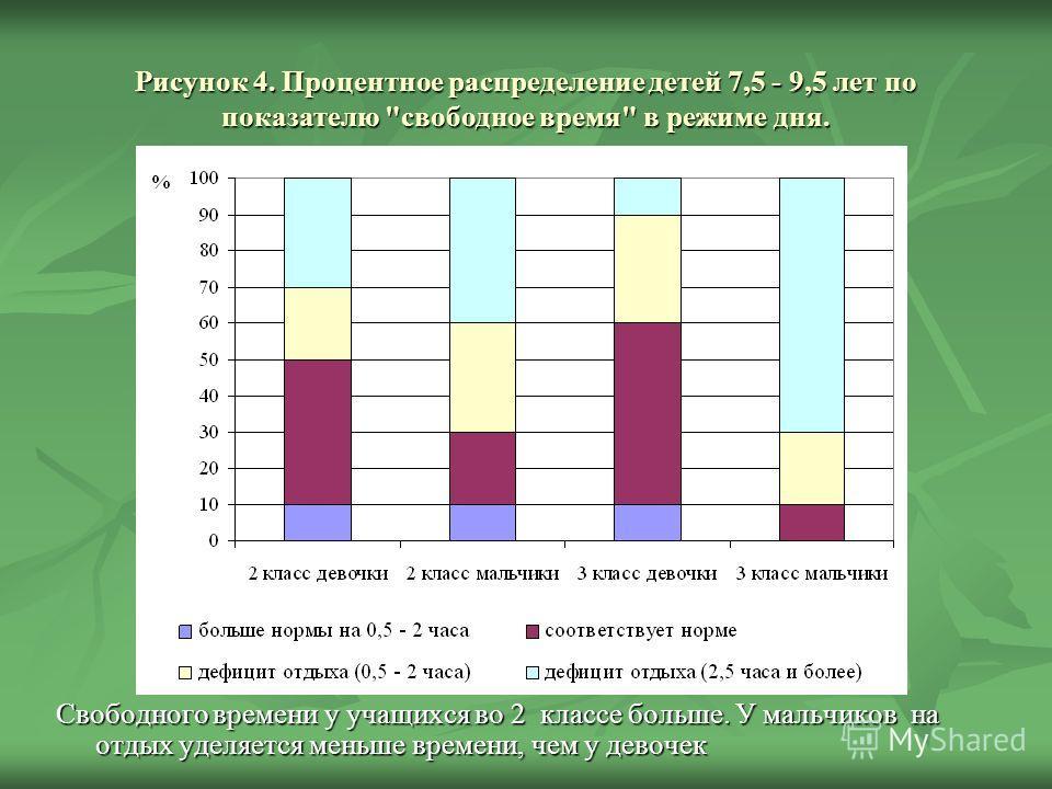 Рисунок 4. Процентное распределение детей 7,5 - 9,5 лет по показателю свободное время в режиме дня. Свободного времени у учащихся во 2 классе больше. У мальчиков на отдых уделяется меньше времени, чем у девочек