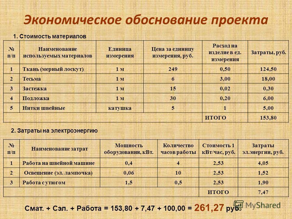 Экономическое обоснование проекта 1. Стоимость материалов п/п Наименование используемых материалов Единица измерения Цена за единицу измерения, руб. Расход на изделие в ед. измерения Затраты, руб. 1Ткань (мерный лоскут)1 м2490,50124,50 2Тесьма1 м63,0