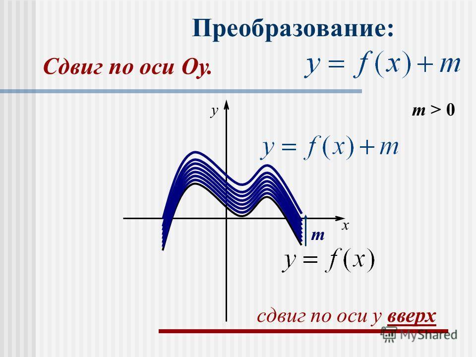 Преобразование: m > 0 m x y сдвиг по оси y вверх Сдвиг по оси Оу.