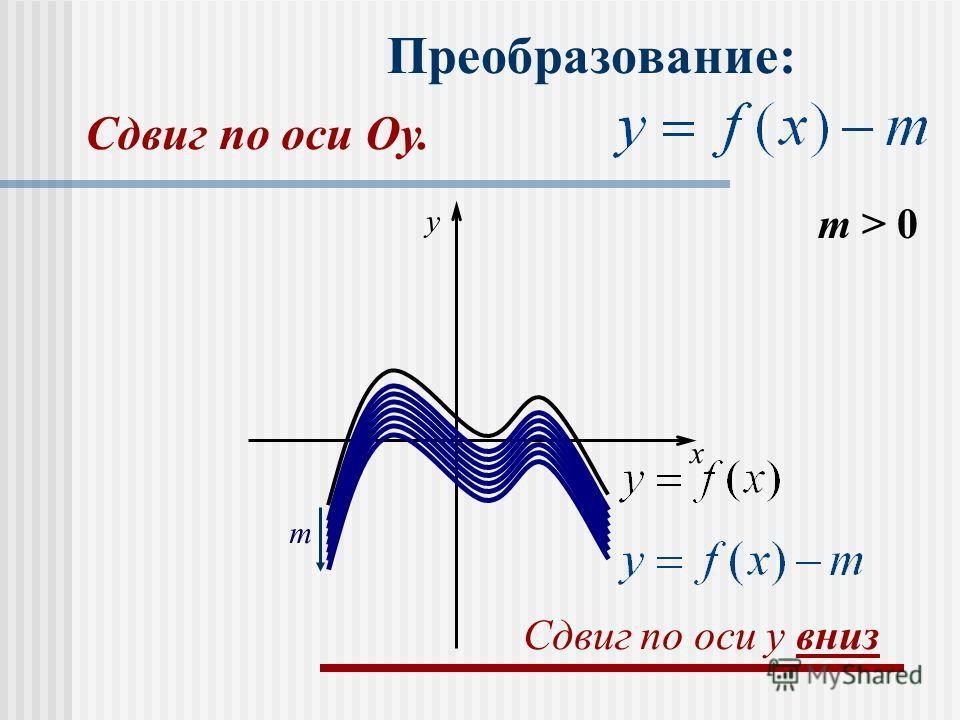 Преобразование: m > 0 m x y Сдвиг по оси y вниз Сдвиг по оси Оу.
