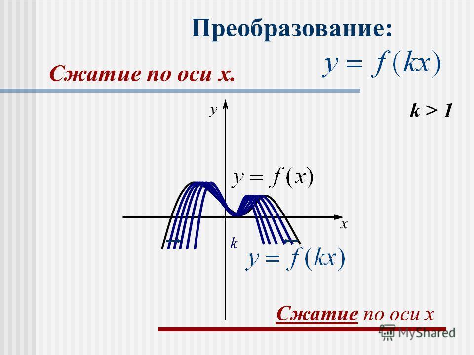Преобразование: k > 1 k x y Сжатие по оси x Сжатие по оси x.x.