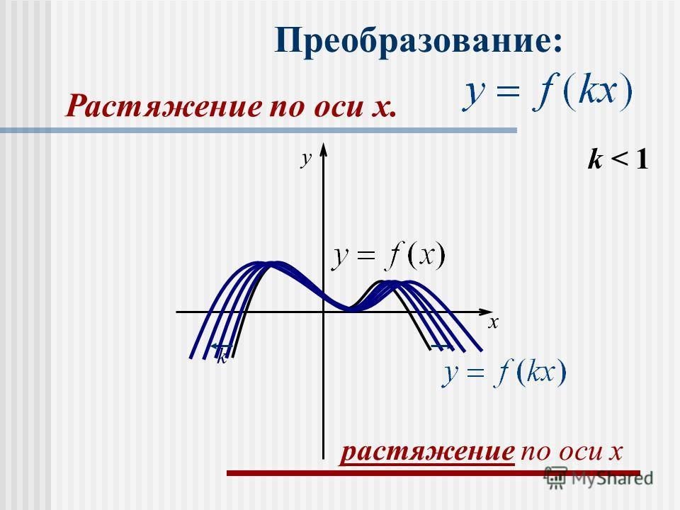 Преобразование: k < 1 k x y растяжение по оси x Растяжение по оси x.x.