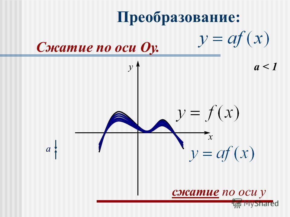 Преобразование: a < 1 a x y сжатие по оси y Сжатие по оси Оу.