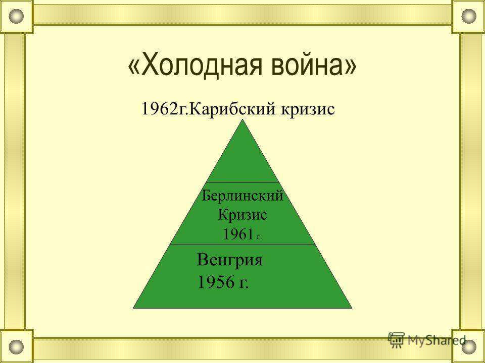 «Холодная война» Берлинский Кризис 1961 г. 1962г.Карибский кризис Венгрия 1956 г.