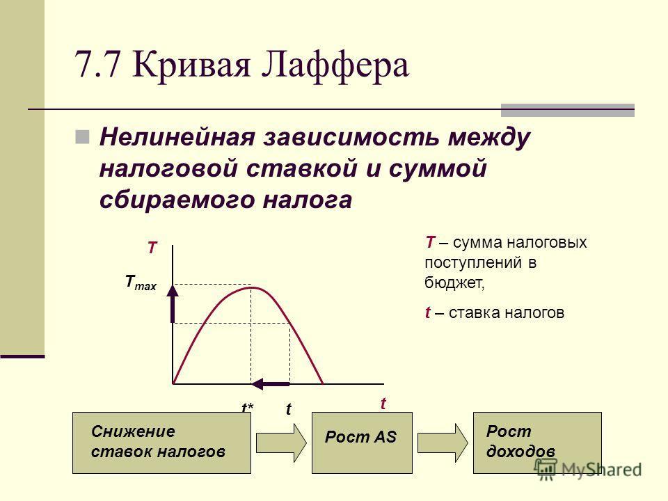 7.7 Кривая Лаффера Нелинейная зависимость между налоговой ставкой и суммой сбираемого налога T max T t t*t T – сумма налоговых поступлений в бюджет, t – ставка налогов Снижение ставок налогов Рост AS Рост доходов