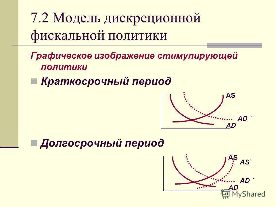 7.2 Модель дискреционной фискальной политики Графическое изображение стимулирующей политики Краткосрочный период Долгосрочный период AD AS AD ` AD AS AD ` AS`