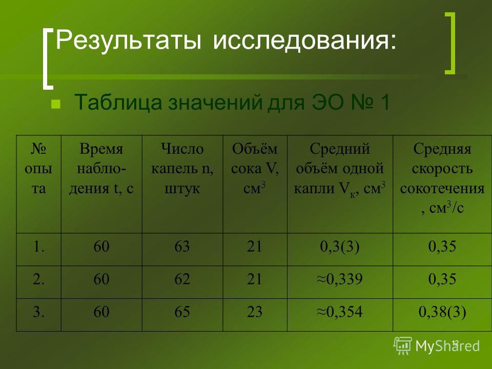 12 Результаты исследования: Таблица значений для ЭО 1 опы та Время наблю- дения t, с Число капель n, штук Объём сока V, см 3 Средний объём одной капли V к, см 3 Средняя скорость сокотечения, см 3 /с 1.6063210,3(3)0,35 2.6062210,3390,35 3.606065230,35