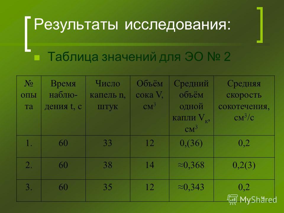 14 Результаты исследования: Таблица значений для ЭО 2 опы та Время наблю- дения t, с Число капель n, штук Объём сока V, см 3 Средний объём одной капли V к, см 3 Средняя скорость сокотечения, см 3 /с 1.6033120,(36)0,2 2.6038140,3680,2(3) 3.6035120,343