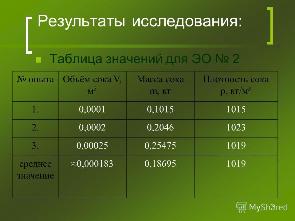 15 Результаты исследования: Таблица значений для ЭО 2 опытаОбъём сока V, м 3 Масса сока m, кг Плотность сока ρ, кг/м 3 1.0,00010,10151015 2.0,00020,20461023 3.0,000250,254751019 среднее значение 0,0001830,186951019