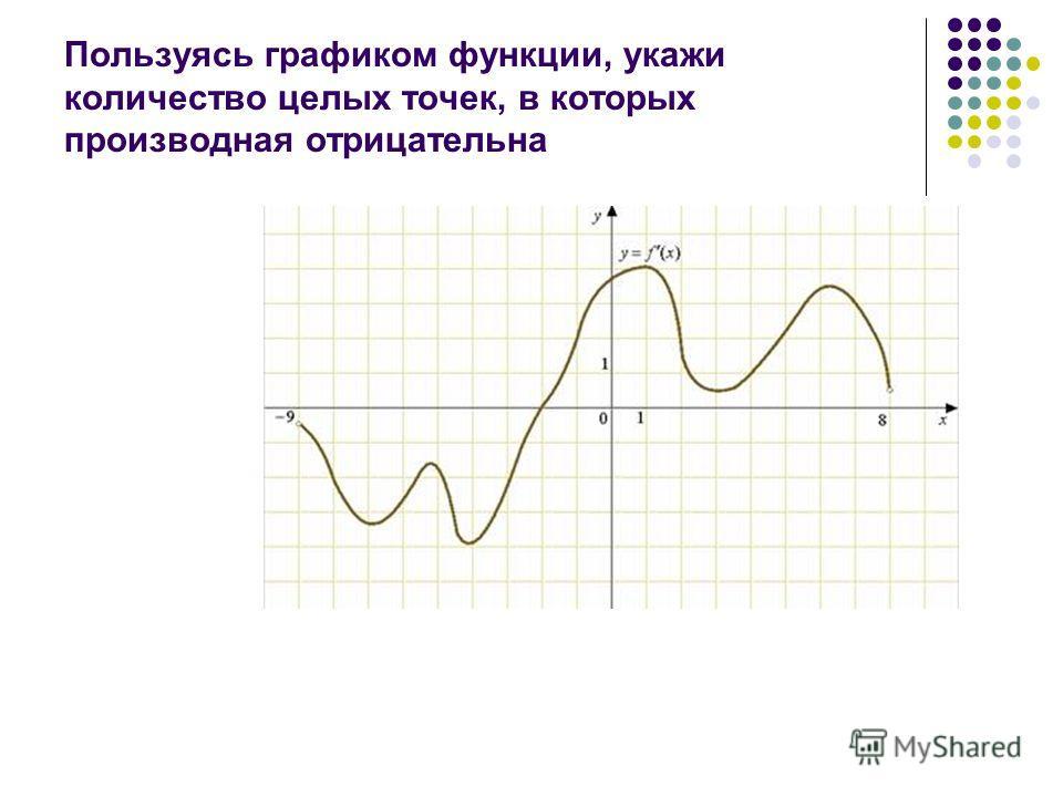 Пользуясь графиком функции, укажи количество целых точек, в которых производная отрицательна