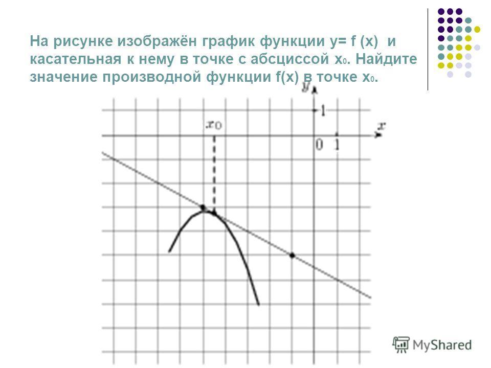 На рисунке изображён график функции у= f (x) и касательная к нему в точке с абсциссой x 0. Найдите значение производной функции f(x) в точке x 0.