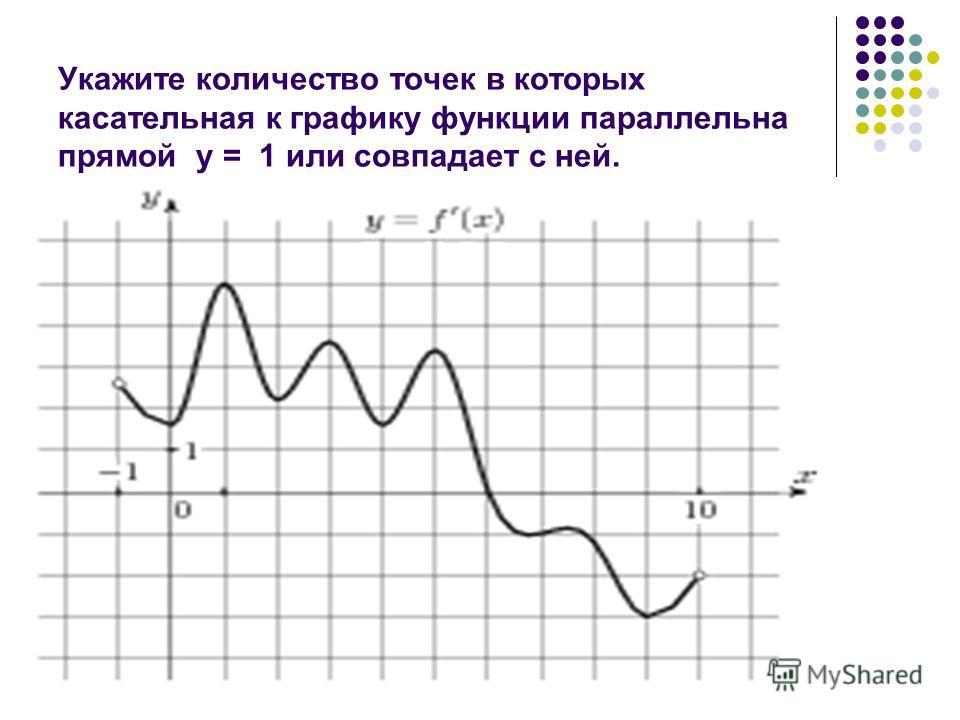 Укажите количество точек в которых касательная к графику функции параллельна прямой у = 1 или совпадает с ней.