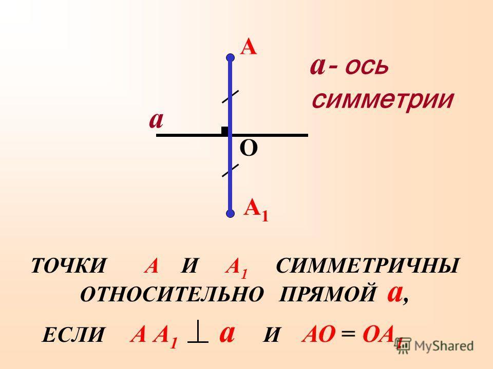 а А А1А1 а - ось симметрии О ЕСЛИ А А 1 а И АО = ОА 1 ТОЧКИ А И А 1 СИММЕТРИЧНЫ ОТНОСИТЕЛЬНО ПРЯМОЙ а,