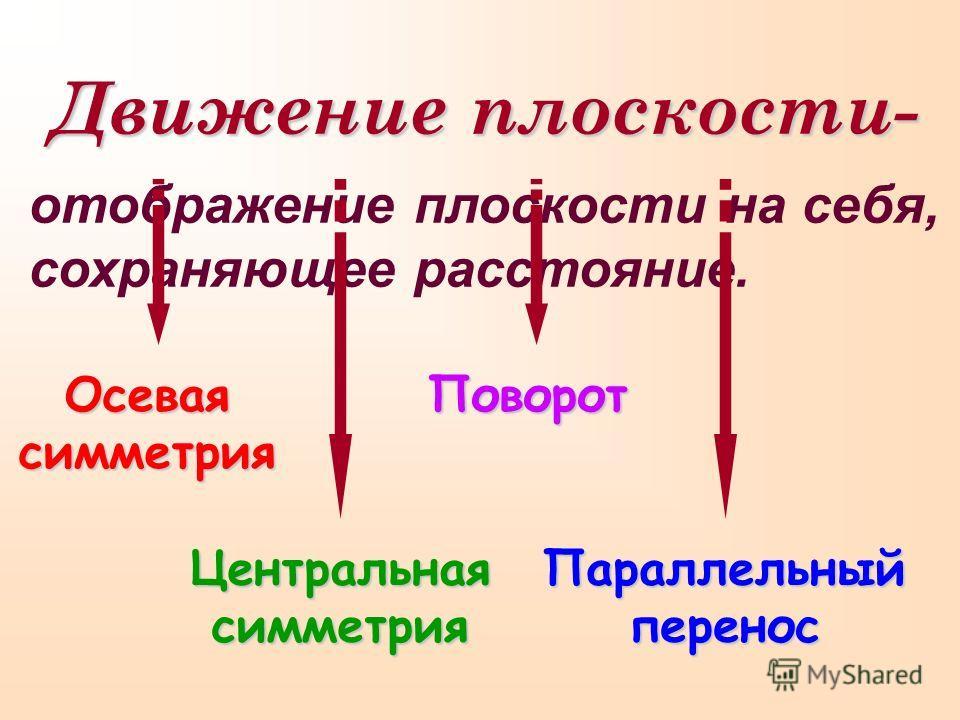 Движение плоскости- отображение плоскости на себя, сохраняющее расстояние. Осевая симметрия Центральная симметрия Поворот Параллельныйперенос