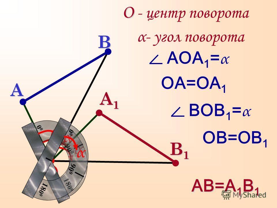 О АВ=А 1 В 1 О - центр поворота ОА=ОА 1 ОВ=ОВ 1 A1A1A1A1 B1B1B1B1BA АОА 1 = α α- угол поворота α α ВОВ 1 = α 0 18 0 0 90 0 α 0 18 0 0 90 0 α