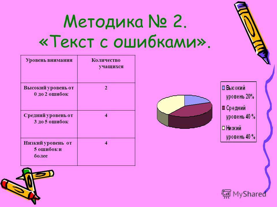 Методика 2. «Текст с ошибками». Уровень вниманияКоличество учащихся Высокий уровень от 0 до 2 ошибок 2 Средний уровень от 3 до 5 ошибок 4 Низкий уровень от 5 ошибок и более 4