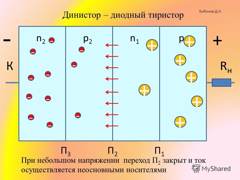 КRнRн n2n2 р2р2 n1n1 р1р1 + П1П1 П2П2 П3П3 - + - + + + + + - - - - - - Бибиков Д.Н. Динистор – диодный тиристор - - - - + При небольшом напряжении переход П 2 закрыт и ток осуществляется неосновными носителями