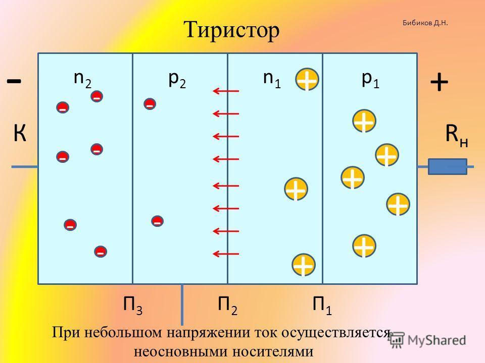 КRнRн n2n2 р2р2 n1n1 р1р1 + П1П1 П2П2 П3П3 - + - + + + + + - - - - - - Тиристор + + - При небольшом напряжении ток осуществляется неосновными носителями