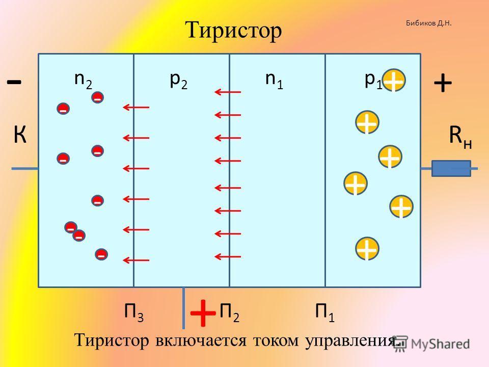 КRнRн n2n2 р2р2 n1n1 р1р1 + П1П1 П2П2 П3П3 - + - + + + + + - - - - - - Бибиков Д.Н. Тиристор + - Тиристор включается током управления.