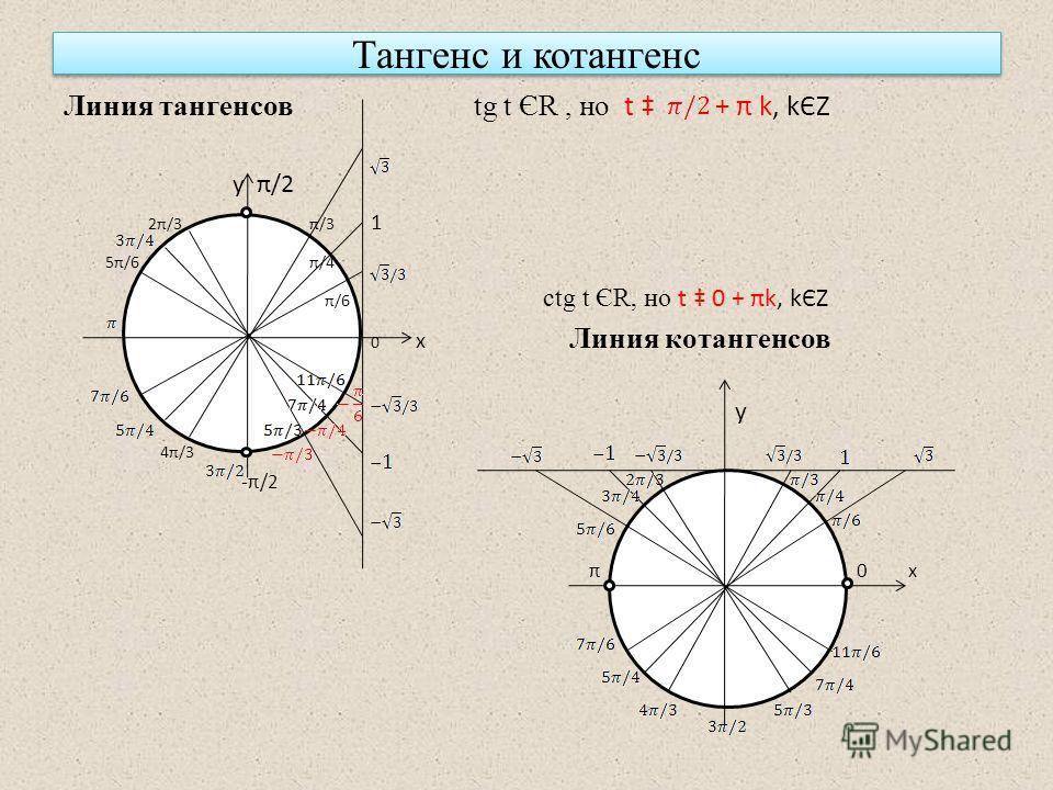 Тангенс и котангенс Линия тангенсов tg t ЄR, но t + π k, kЄZ у π/2 2π/3 π/3 1 5π/6 π/4 π/6 ctg t ЄR, но t 0 + πk, kЄZ 0 х Линия котангенсов у 4π/3 -π/2 π 0 х