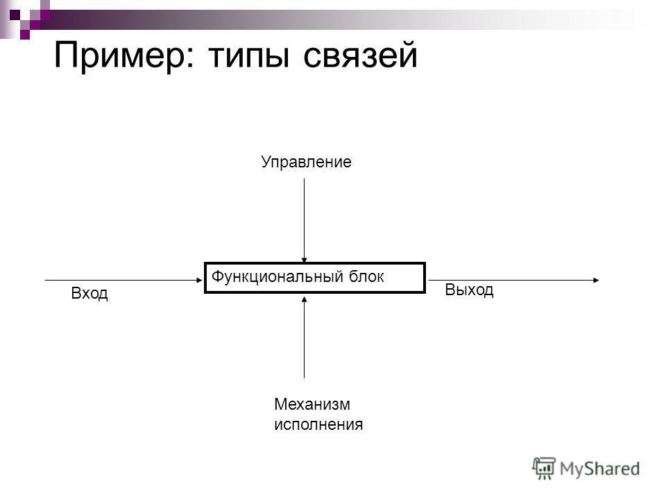 Пример: типы связей Функциональный блок Вход Управление Механизм исполнения Выход