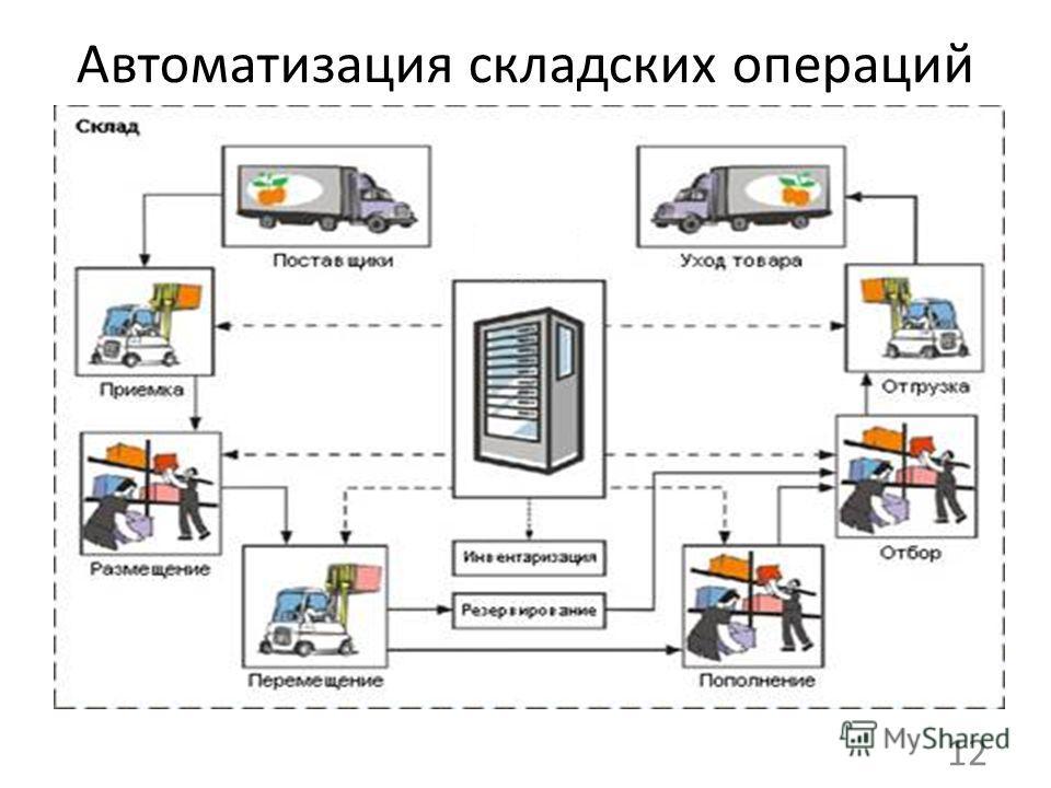 Автоматизация складских операций 12