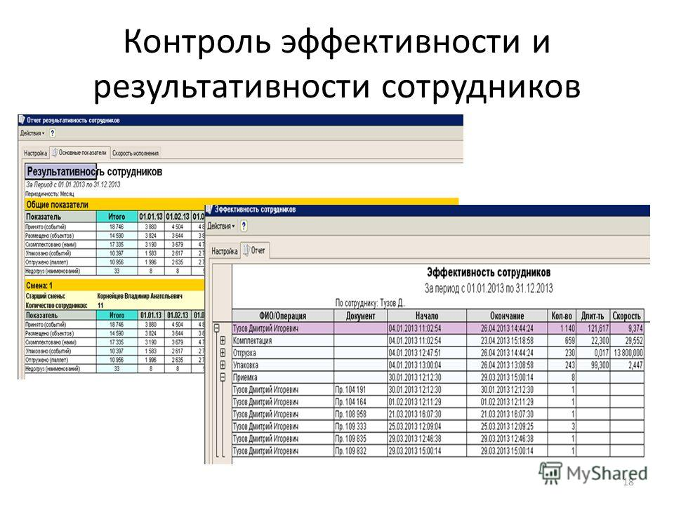 Контроль эффективности и результативности сотрудников 18