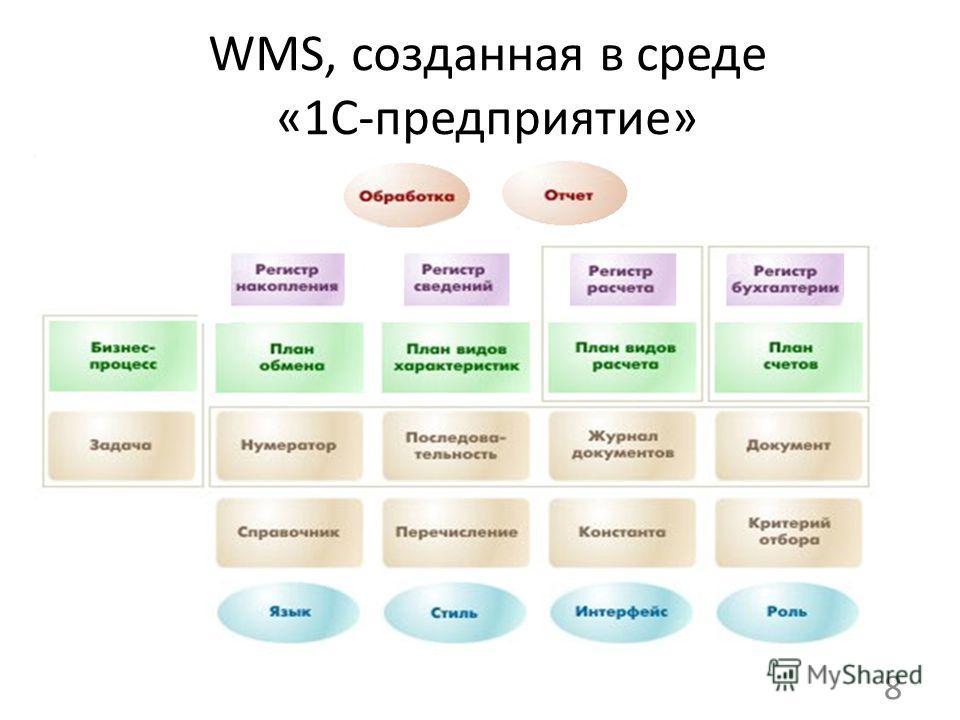 WMS, созданная в среде «1С-предприятие» 8