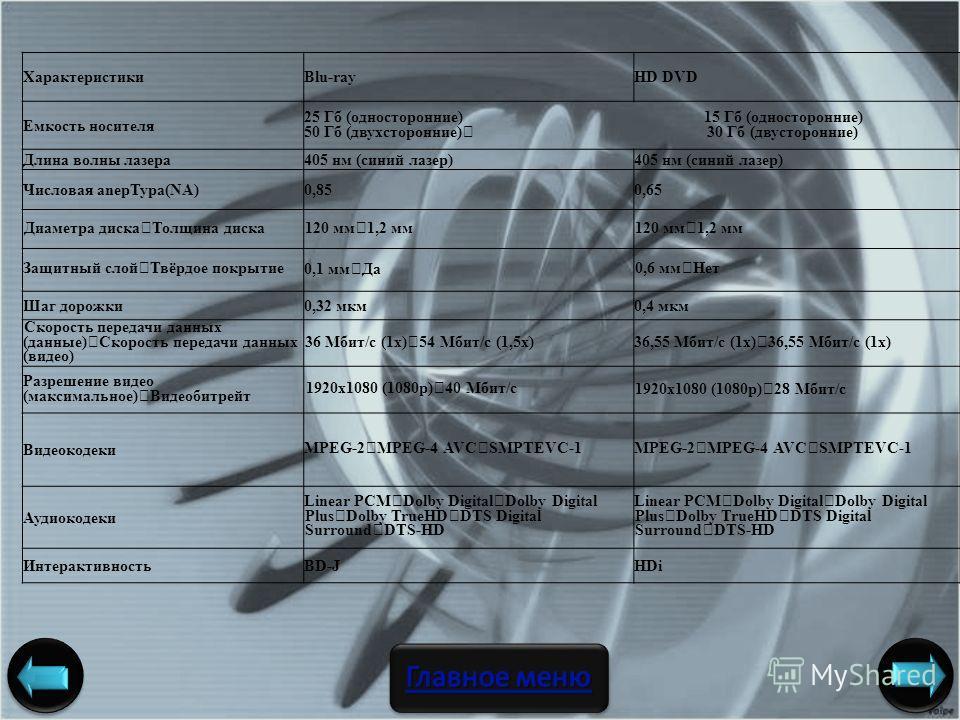 ХарактеристикиBlu-rayHD DVD Емкость носителя 25 Гб (односторонние) 15 Гб (односторонние) 50 Гб (двухсторонние) 30 Гб (двусторонние) Длина волны лазера405 нм (синий лазер) Числовая anepTypa(NA)0,850,65 Диаметра диска Толщина диска120 мм 1,2 мм Защитны