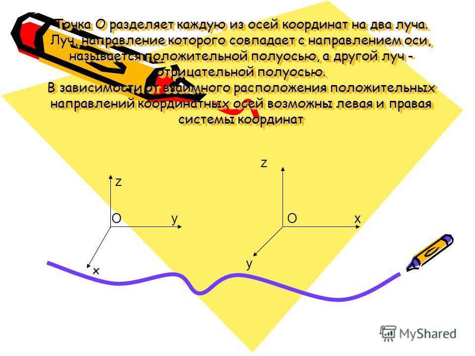 Точка О разделяет каждую из осей координат на два луча. Луч, направление которого совпадает с направлением оси, называется положительной полуосью, а другой луч - отрицательной полуосью. В зависимости от взаимного расположения положительных направле