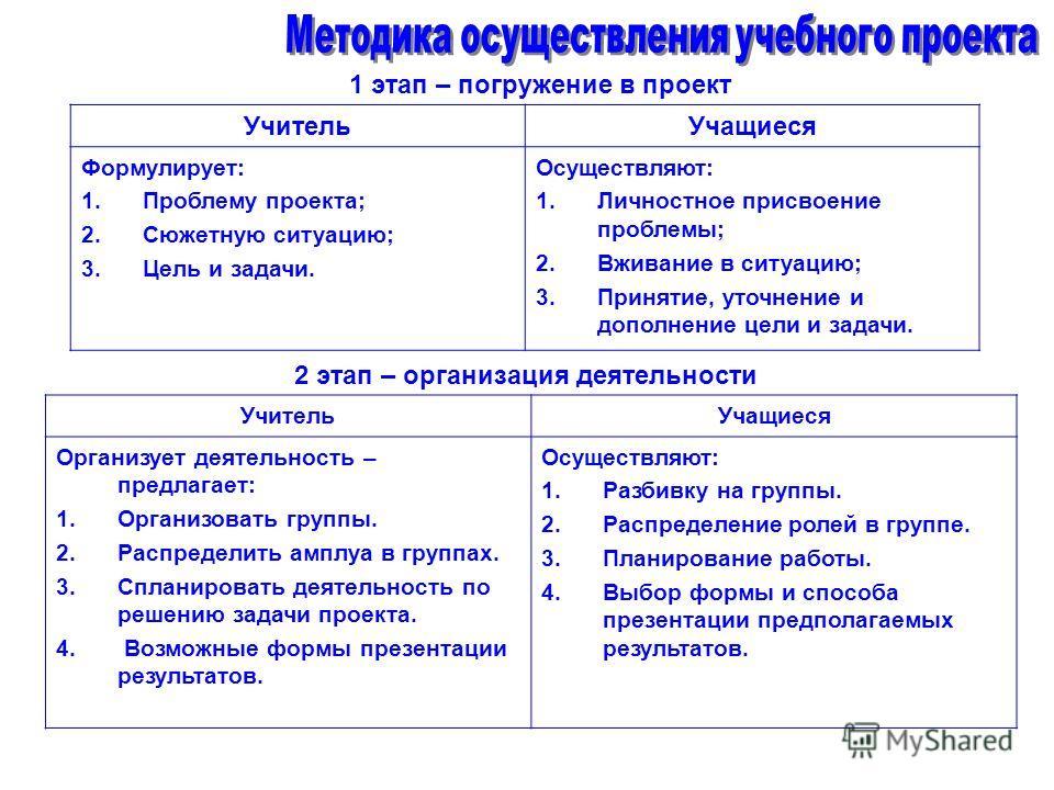 1 этап – погружение в проект УчительУчащиеся Формулирует: 1.Проблему проекта; 2.Сюжетную ситуацию; 3.Цель и задачи. Осуществляют: 1.Личностное присвоение проблемы; 2.Вживание в ситуацию; 3.Принятие, уточнение и дополнение цели и задачи. 2 этап – орга