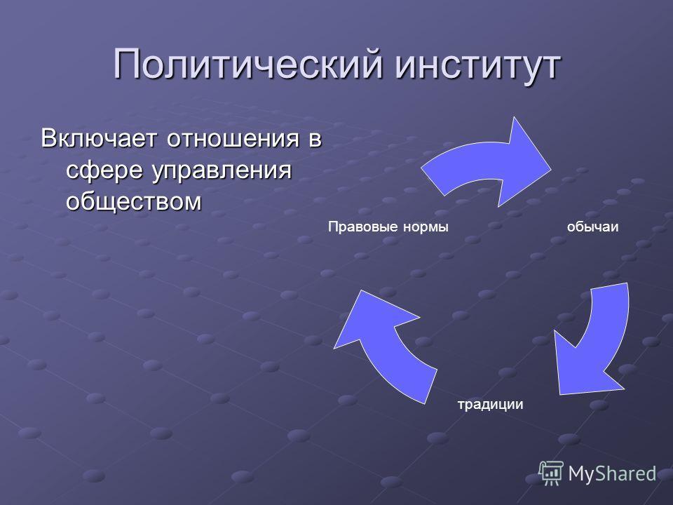 Политический институт Включает отношения в сфере управления обществом обычаи традиции Правовые нормы