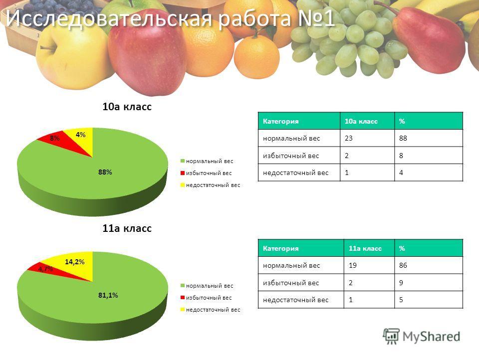 Категория10а класс% нормальный вес2388 избыточный вес28 недостаточный вес14 Категория11а класс% нормальный вес1986 избыточный вес29 недостаточный вес15 Исследовательская работа 1 4,7% 14,2% 81,1% 4% 8% 88%
