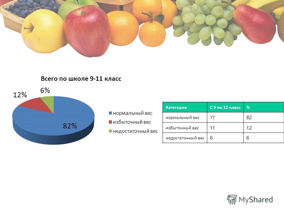 КатегорияС 9 по 11 класс% нормальный вес77 82 избыточный вес 1112 недостаточный вес 66