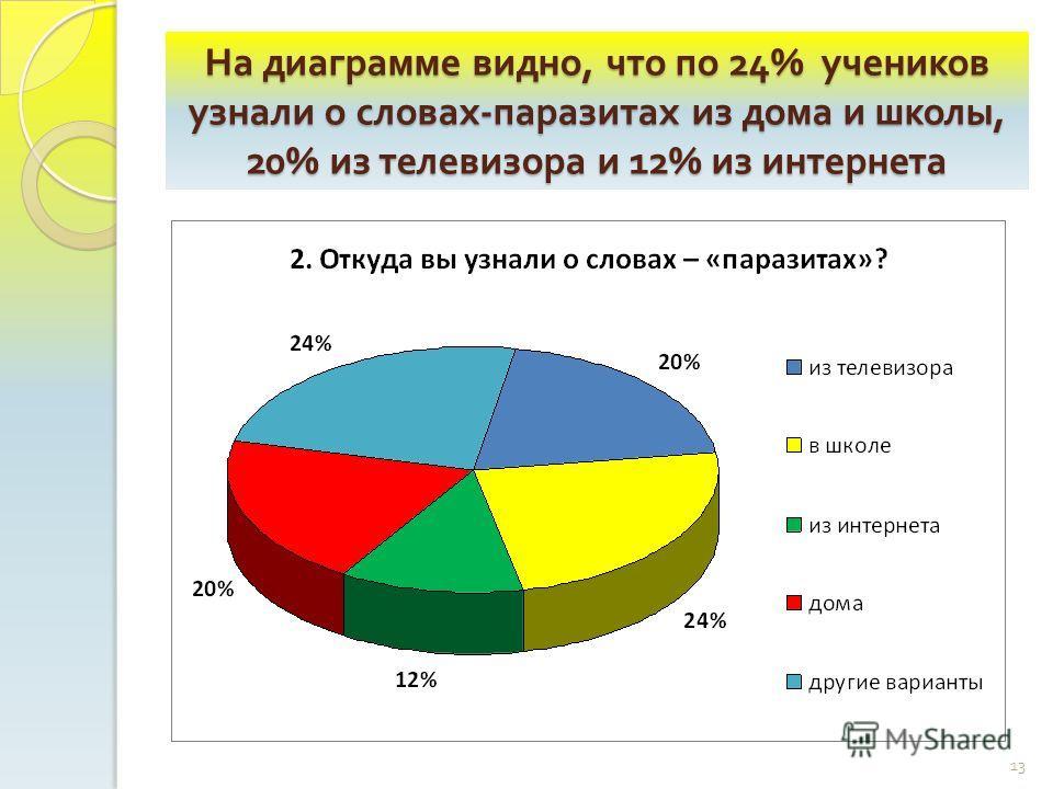 На диаграмме видно, что по 24% учеников узнали о словах - паразитах из дома и школы, 20% из телевизора и 12% из интернета 13