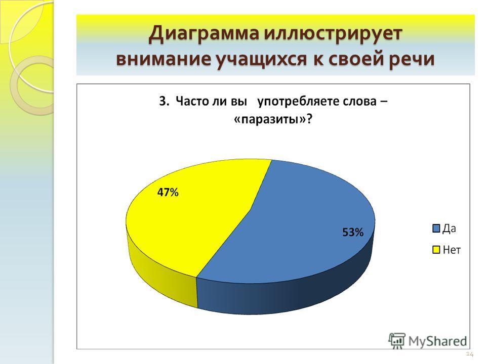 Диаграмма иллюстрирует внимание учащихся к своей речи 14