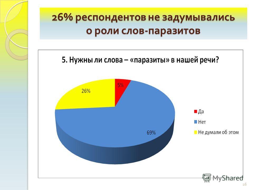 26% респондентов не задумывались о роли слов - паразитов 16