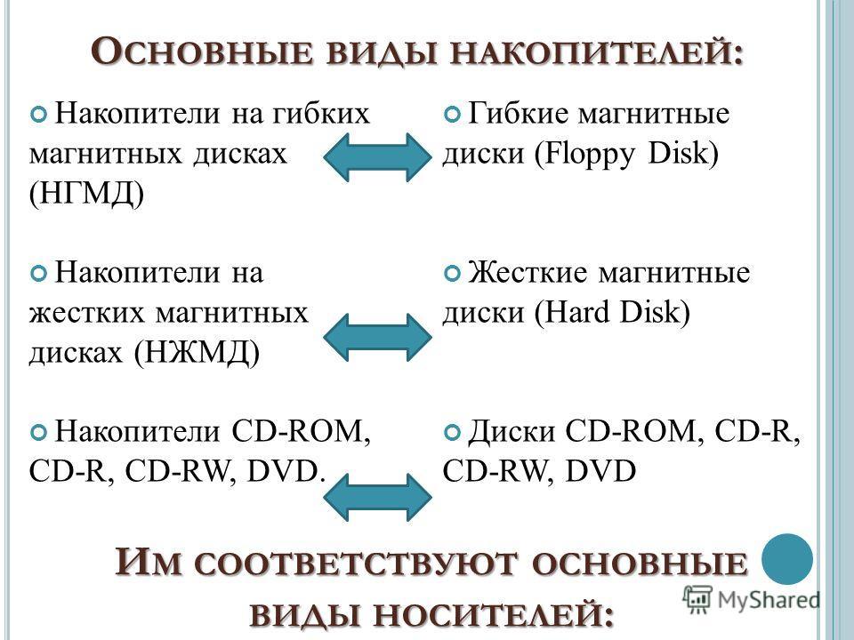 Гибкие магнитные диски (Floppy