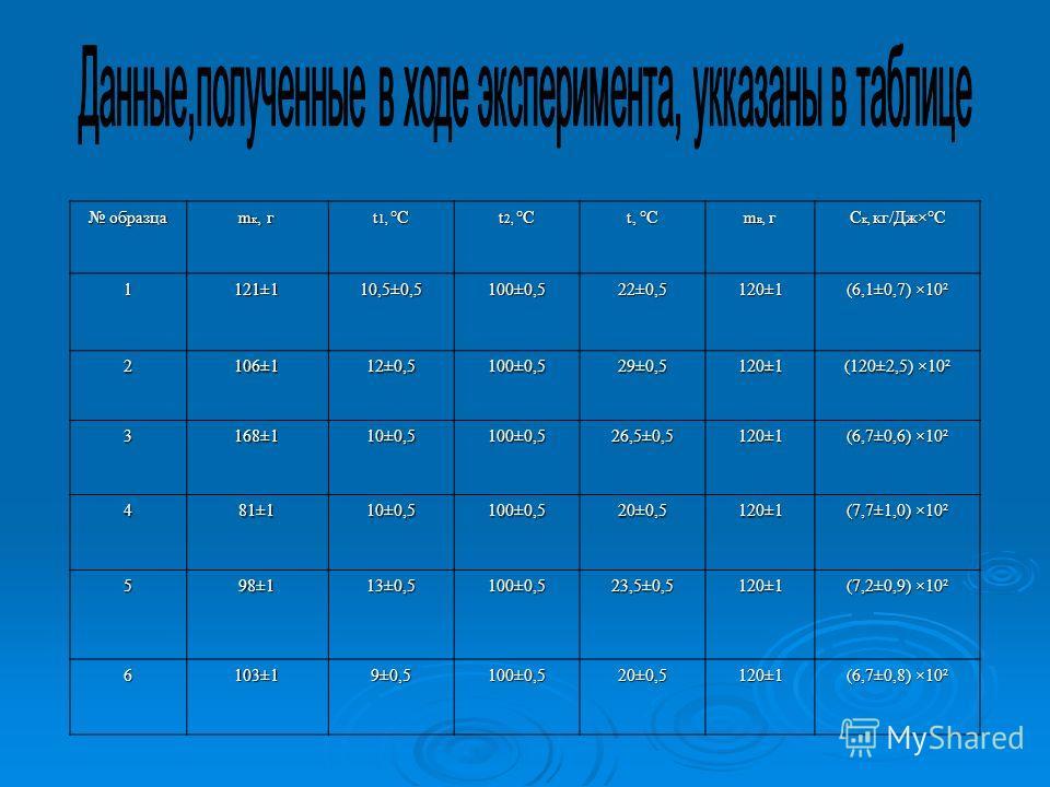 образца образца m к, г t 1, °С t 2, °С t, °С m в, г С к, кг/Дж×°С 1121±110,5±0,5100±0,522±0,5120±1 (6,1±0,7) ×10² 2106±112±0,5100±0,529±0,5120±1 (120±2,5) ×10² 3168±110±0,5100±0,526,5±0,5120±1 (6,7±0,6) ×10² 481±110±0,5100±0,520±0,5120±1 (7,7±1,0) ×1