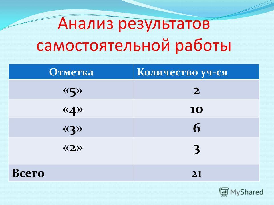 Анализ результатов самостоятельной работы ОтметкаКоличество уч-ся «5»2 «4»10 «3»6 «2»3 Всего21