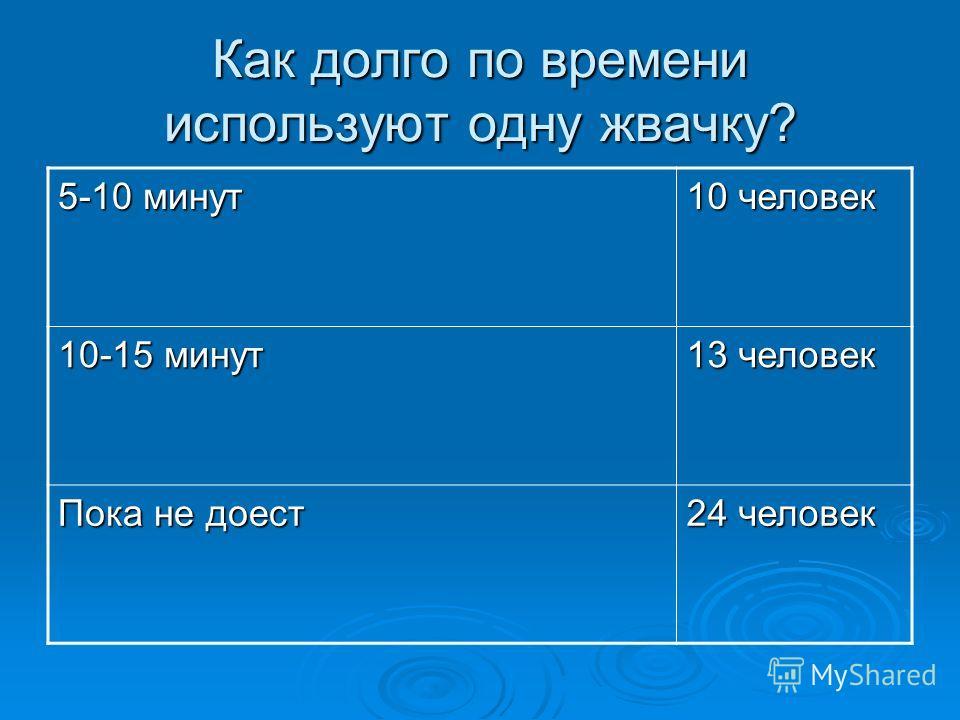 Как долго по времени используют одну жвачку? 5-10 минут 10 человек 10-15 минут 13 человек Пока не доест 24 человек