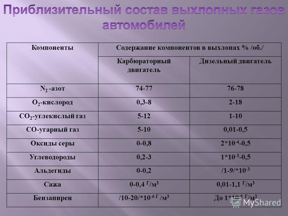КомпонентыСодержание компонентов в выхлопах % /об./ Карбюраторный двигатель Дизельный двигатель N 2 -азот74-7776-78 O 2 -кислород0,3-82-18 CO 2 -углекислый газ5-121-10 CO-угарный газ5-100,01-0,5 Оксиды серы0-0,82*10 -4 -0,5 Углеводороды0,2-31*10 -3 -
