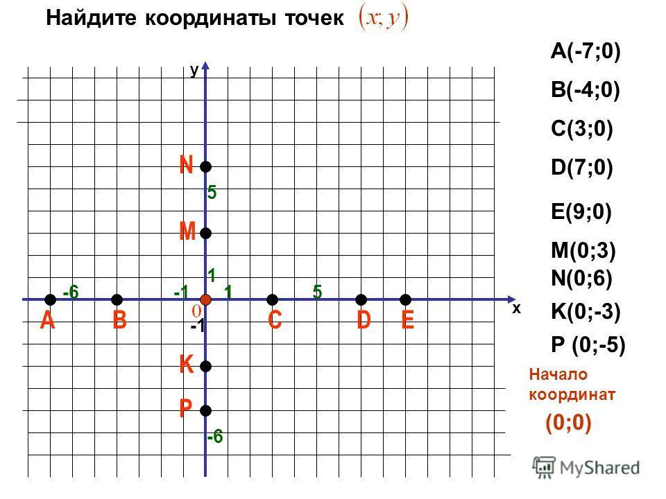 х y А 1 ЕВСD -6 1 5 Найдите координаты точек А(-7;0) В(-4;0) С(3;0) D(7;0) Е(9;0) M K N 5 P -6 M(0;3)M(0;3) N(0;6)N(0;6) K(0;-3) P (0;-5) Начало координат (0;0)
