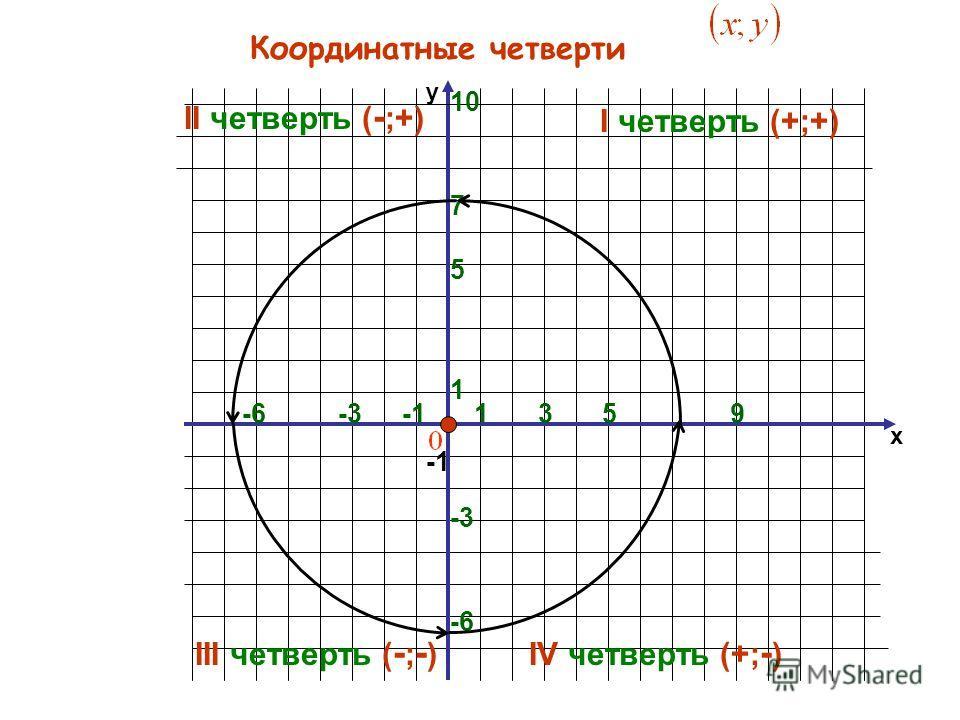 х y 1 -6 1 5 Координатные четверти 5 -6 9-3 7 3 10 I четверть (+;+) II четверть ( - ;+) III четверть ( - ; - )IV четверть (+; - )