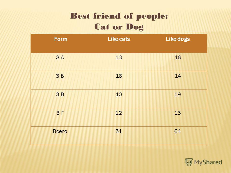 FormLike catsLike dogs 3 А1316 3 Б1614 3 В1019 3 Г1215 Всего5164 Best friend of people: Cat or Dog