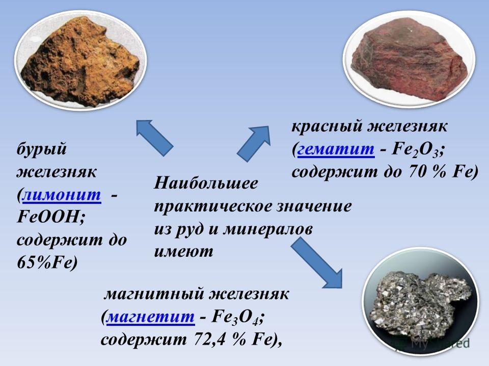 Наибольшее практическое значение из руд и минералов имеют магнитный железняк (магнетит - Fe 3 O 4 ;магнетит содержит 72,4 % Fe), бурый железняк (лимонит -лимонит FeOOH; содержит до 65%) красный железняк (гематит - Fe 2 O 3 ; содержит до 70 % Fe)гемат