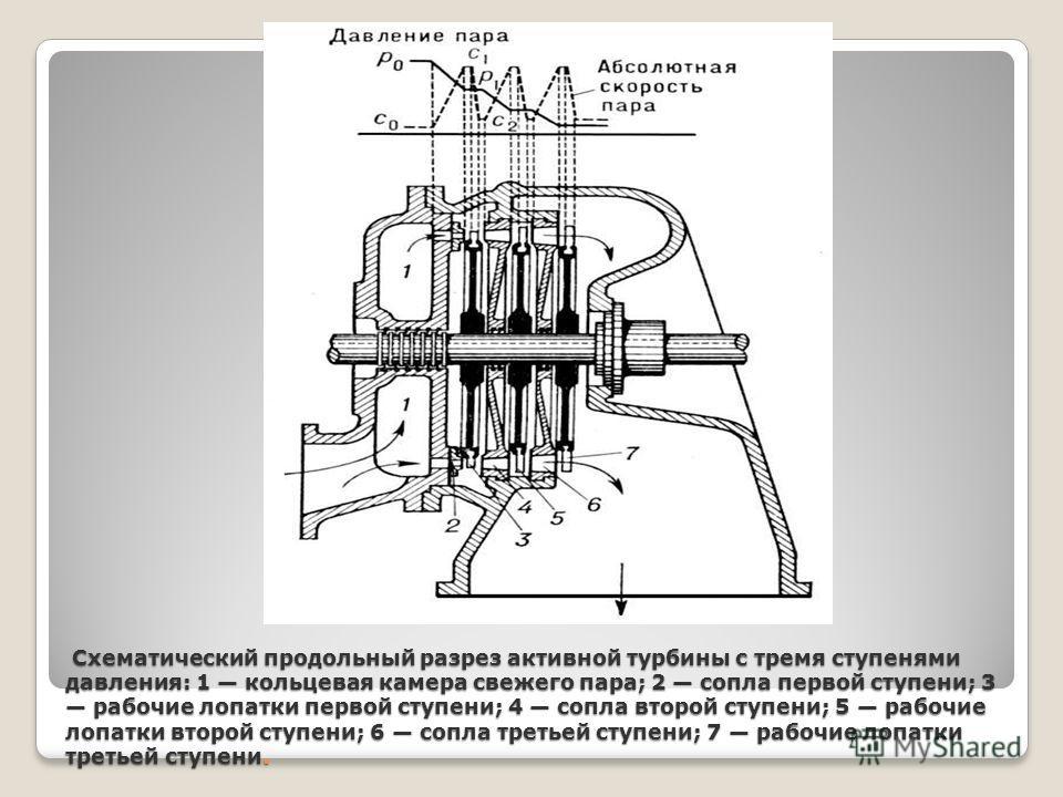 Паровая турбина – первичный паровой двигатель с вращательным движением рабочего органа ротора и непрерывным рабочим процессом; служит для преобразования тепловой энергии пара водяного в механическую работу. пара водяного пара водяного